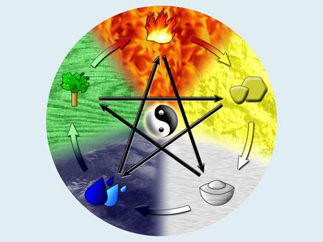 Основы философии и физиологические концепции в Йоге