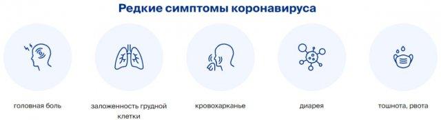 Редкие симптомы коронавируса у человека